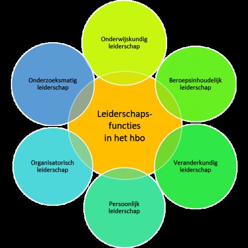 Gespreid leiderschap